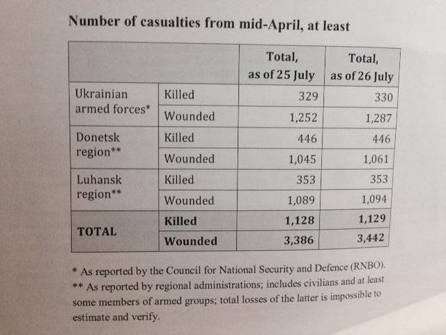 В ООН пояснили статистику погибших и раненых на востоке Украины