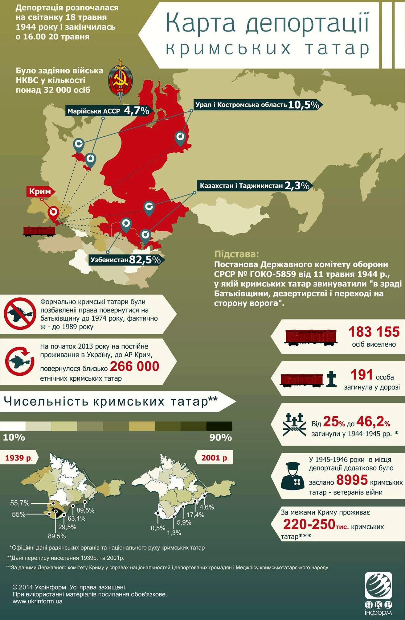 73-я годовщина геноцида крымских татар: оккупанты Крыма волнуются