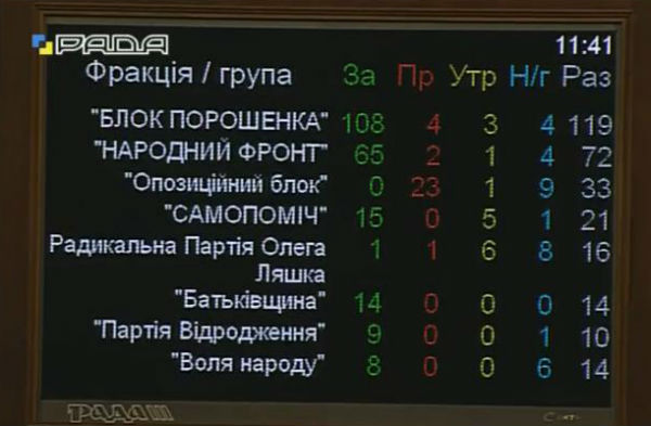 Рада таки приняла антидискриминационную поправку
