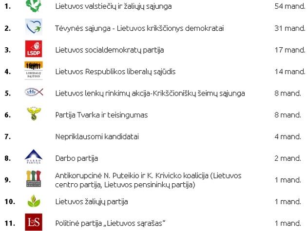 """В Литве парламентские выборы уверенно выиграли """"крестьяне"""""""