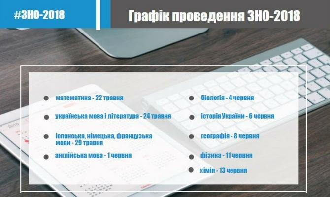 В Украине утвержден график проведения ВНО-2018