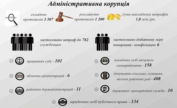 Нарушители антикоррупционных законов получили 1,8 млн грн штрафов