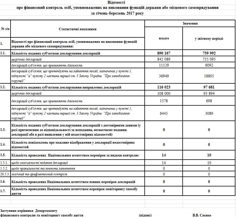НАПК не провело ни одной полной проверки электронных деклараций
