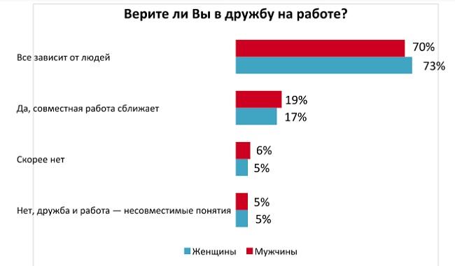 Украинцы рассказали, верят ли они в дружбу на работе