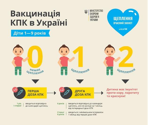 Тема дня. Новая смерть от кори в Украине: что дальше