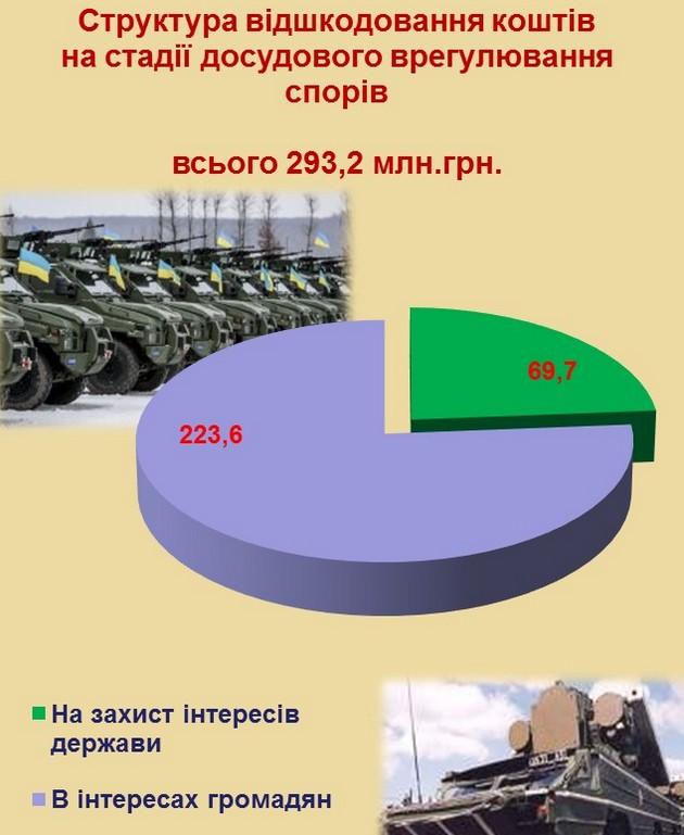 Военная прокуратура отчиталась о работе в 2016 году: инфографика