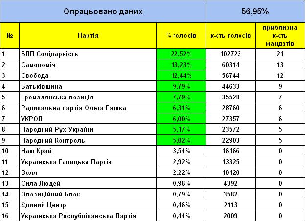 Во Львовский облсовет проходят девять партий: обработано 56,65%