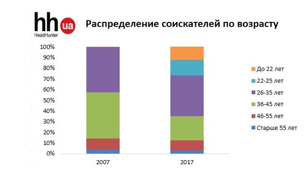 Какие украинцы наиболее активно ищут работу - опрос