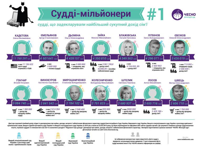 Конституционный суд собирается отменить ключевые статьи закона о люстрации, - Егор Соболев - Цензор.НЕТ 501