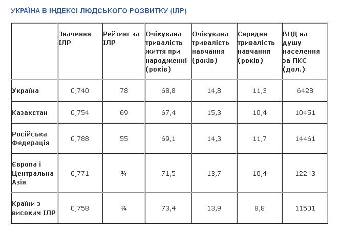 Украина отстала в развитии от России и Беларуси, - данные ООН