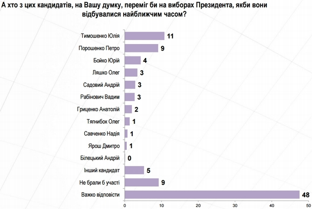 Опрос: Тимошенко и Порошенко лидировали бы на выборах президента