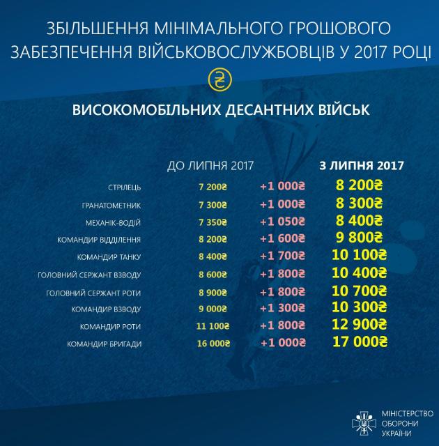 Увеличение зарплат бойцов АТО по родам войск: инфографика