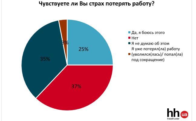 Страх потерять работу чувствует каждый четвертый украинец - опрос