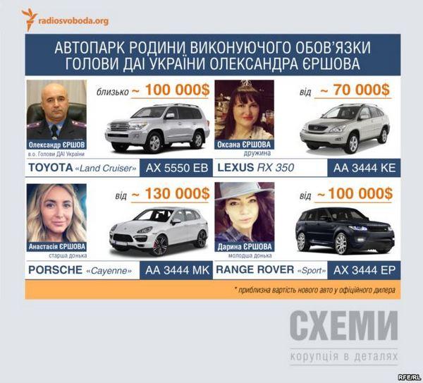 Семья главного гаишника Украины владеет элитным автопарком - СМИ