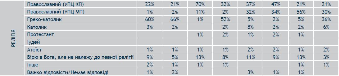 О выборах в Раду, коррупции и гордости за свои города: опрос