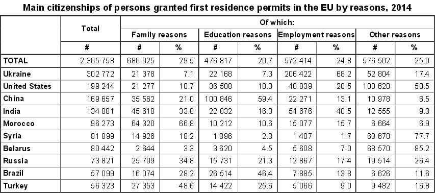 В 2014 г. украинцы получили больше всех видов на жительство в ЕС