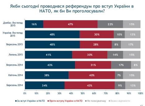 Украинцы поддержат вступление в НАТО на референдуме - опрос