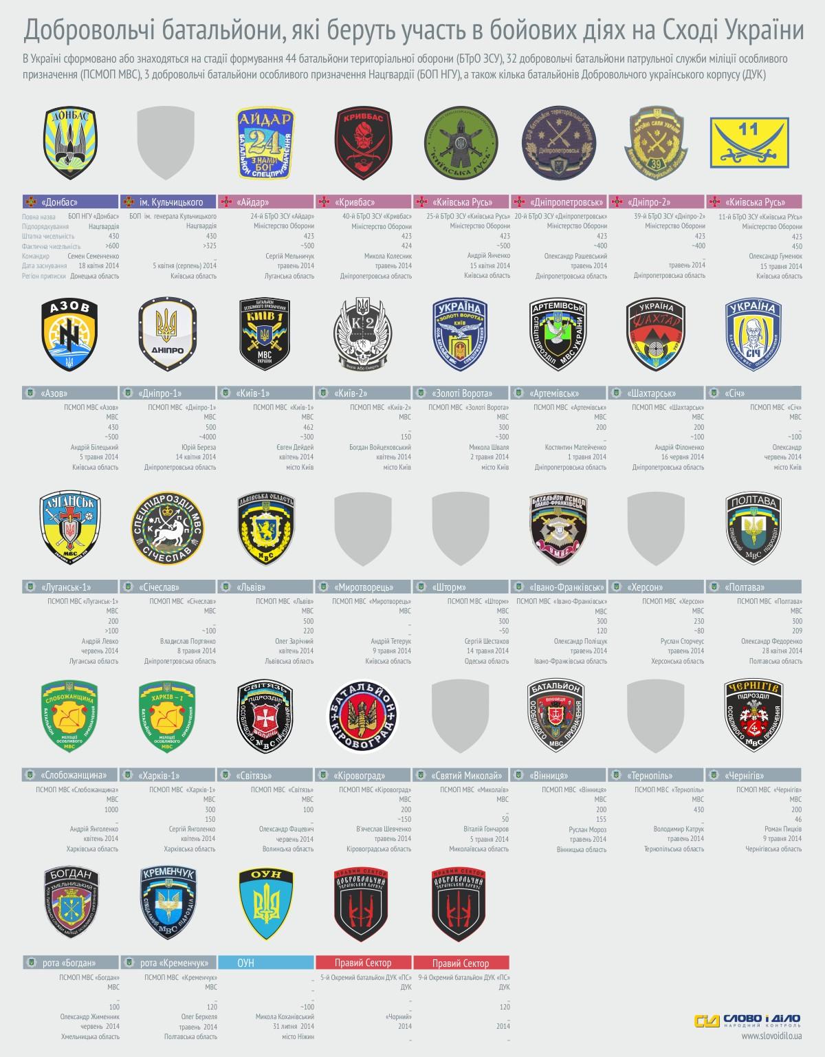 37 батальонов участвуют в АТО: инфографика