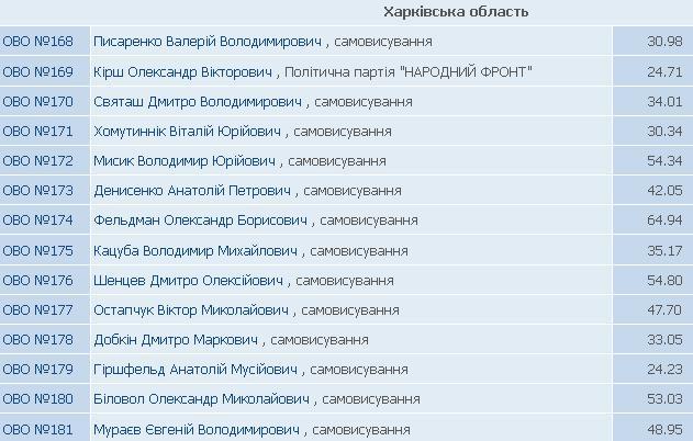 Территория Кернеса-Добкина. Кого и почему Харьков выбрал в Раду