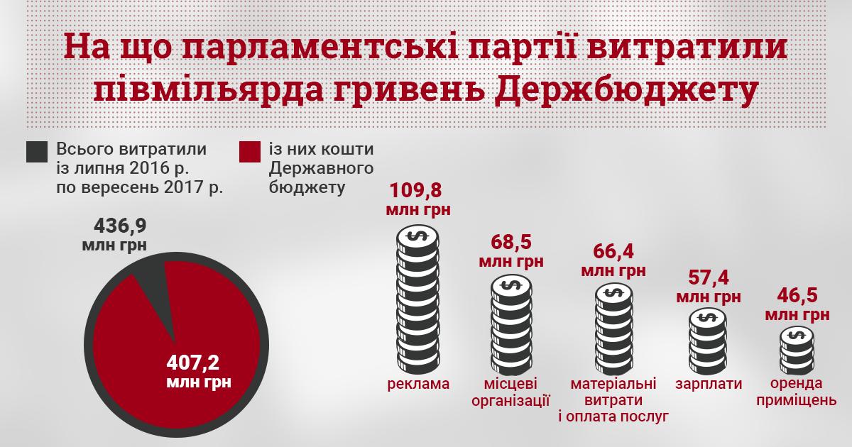 Четверть средств из госбюджета партии растратили на рекламу - КИУ