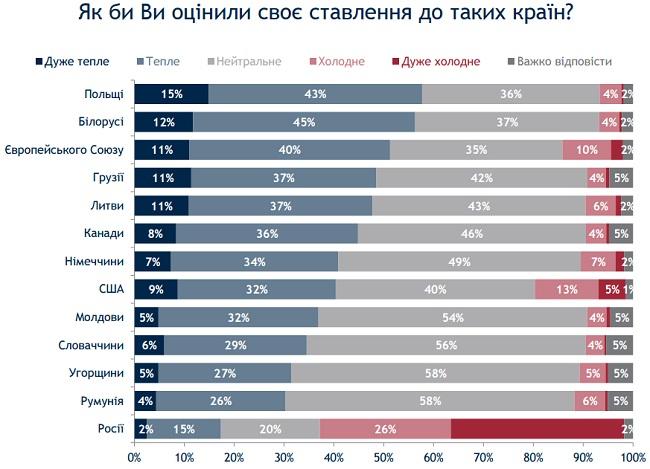 Украина тепло относится к Польше и Беларуси, а хуже всего - к РФ