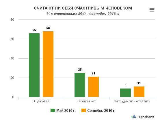 Украинцы стали больше верить в существование счастья - опрос