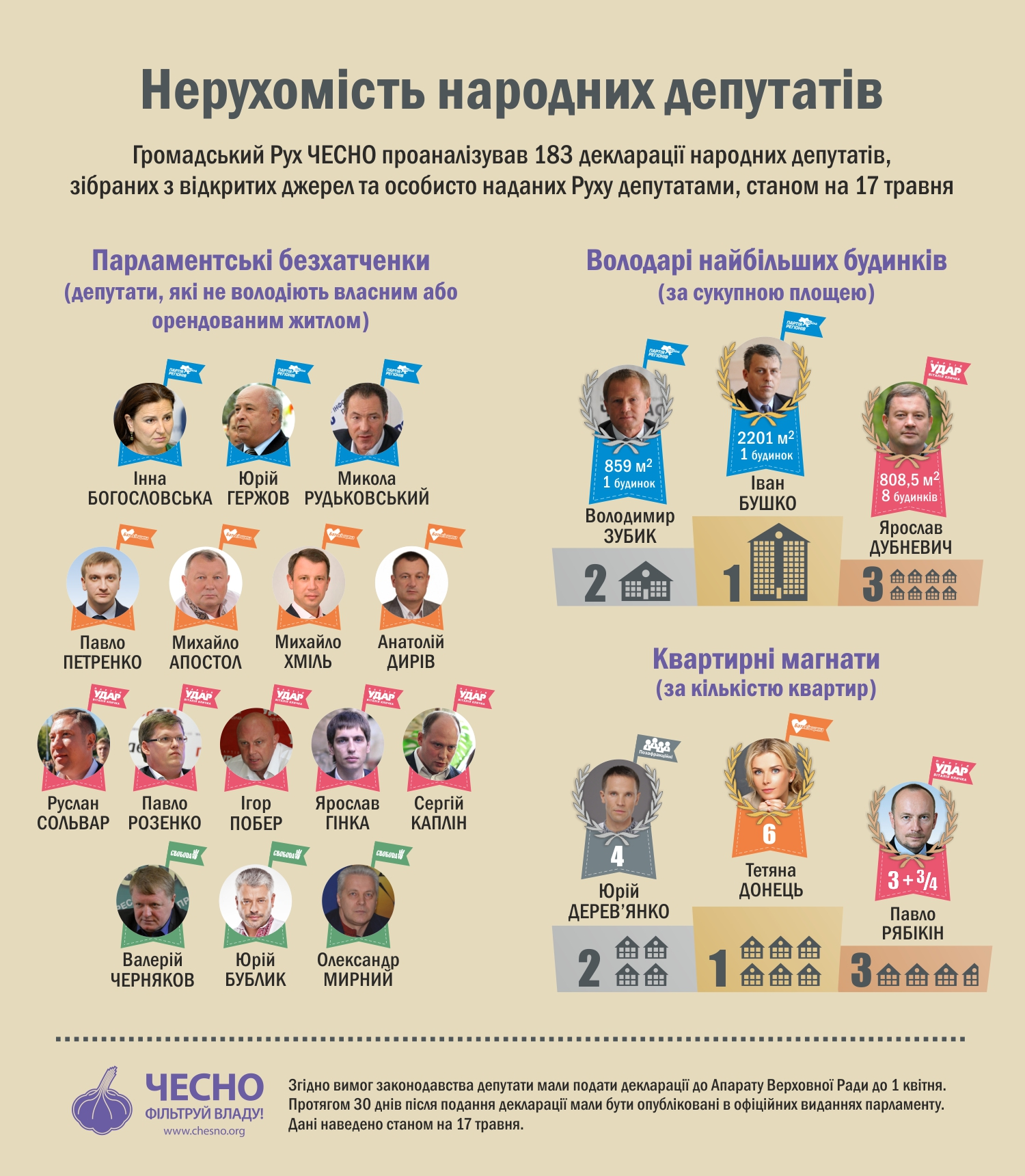 Ні кола, ні двора: 15 депутатів Ради не мають житла
