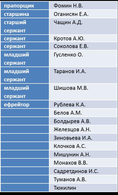 СБУ назвала имена бойцов 3-й бригады ГРУ РФ, воевавших в Украине