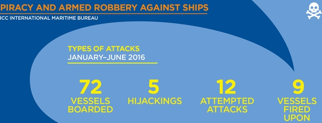 Морские пираты в 2016 году наименее активны за 20 лет: статистика