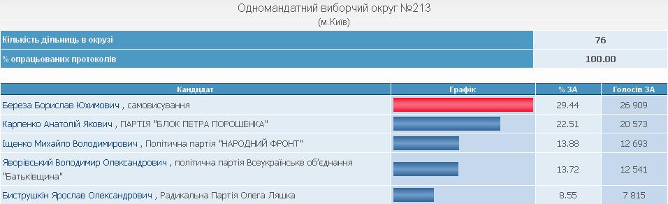Борислав Береза: Депутаты Правого сектора не войдут в коалицию