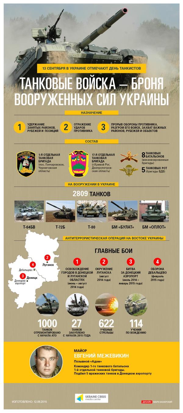 Чем сильны танковые войска украинской армии: инфографика
