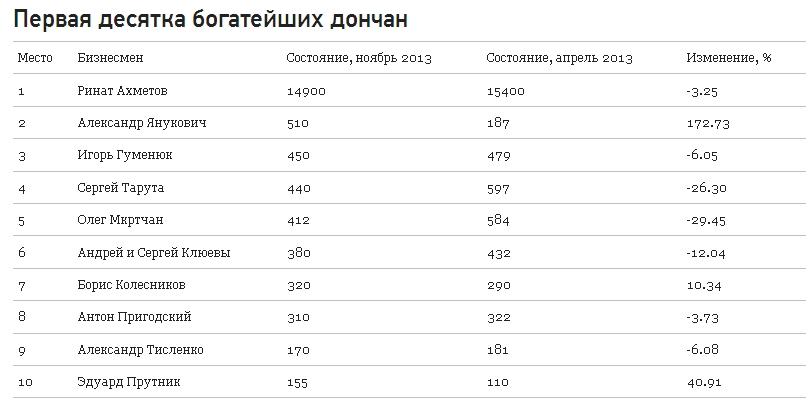 Сын Януковича за полгода стал втрое богаче