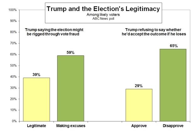 Отрыв Клинтон от Трампа достиг двузначного показателя - опрос