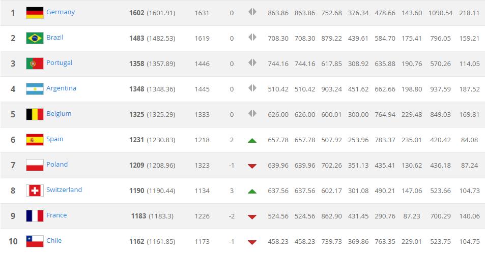 Украина за месяц потеряла пять позиций в рейтинге ФИФА