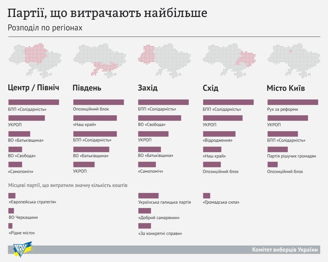 Какие партии тратят на рекламу больше всего: инфографика
