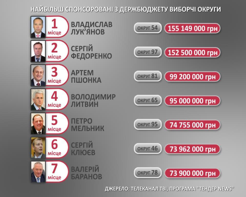 Топ-7  кандидатов-пожирателей государственных субвенций