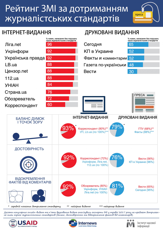 LIGA.net возглавила рейтинг качества интернет-СМИ Украины - ИМИ