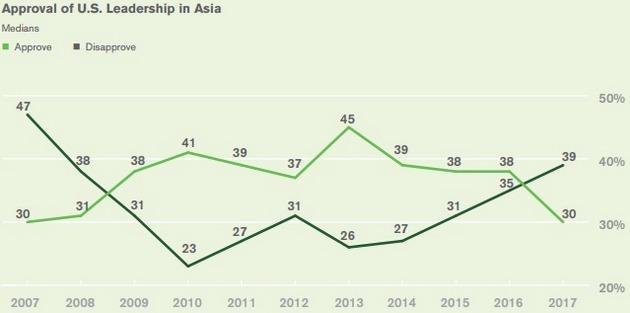 Опрос: Германия - глобальный лидер, США и РФ в мире не доверяют