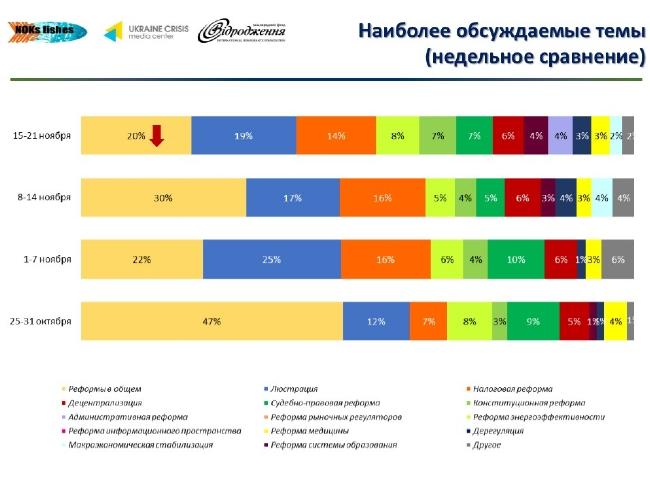 68f9dc55dde1c1da3063102bd7642247 Лидеры мнений украинского Facebook: что обсуждается больше всего