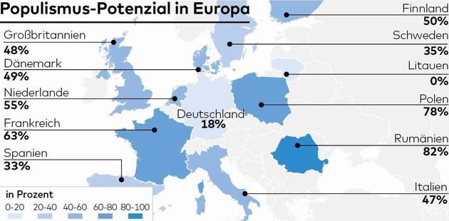 В Евросоюзе наименее восприимчивы к популизму немцы - опрос