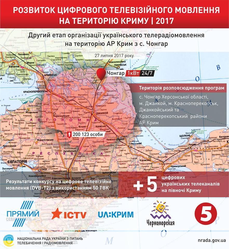 Нацсовет усилил украинское телевещание на Крым более чем втрое