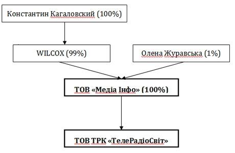 Юристы Кагаловского утверждают, что ТВі принадлежит ему