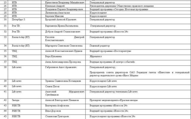 Нацсовет просит СБУ запретить въезд в Украину 49 журналистам РФ