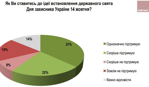 Украинцы хотят праздновать и День защитника, и 23 февраля - опрос