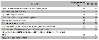 День Независимости на ЛІГА.net: первые результаты рейтинга