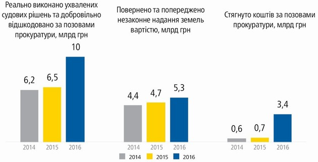 Луценко показал, сколько ГПУ в 2016-м вернула в казну и гражданам