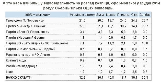 В развале коалиции украинцы винят Яценюка, Порошенко и Тимошенко