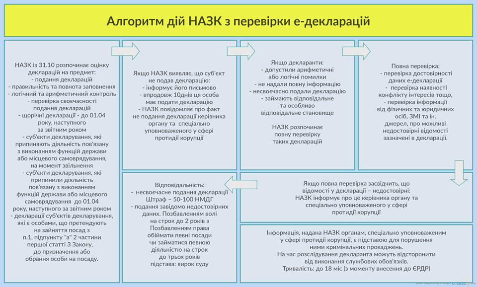 В НАПК показали, как будут вычислять ложь в декларациях