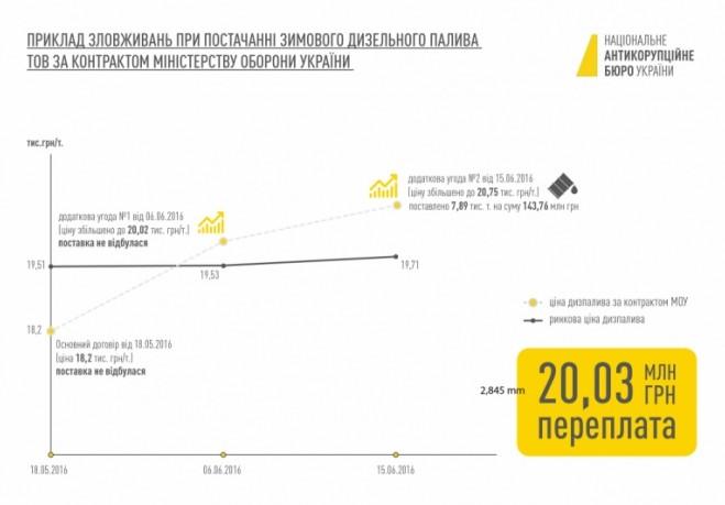 НАБУ показало схему возможной растраты на закупках Минобороны