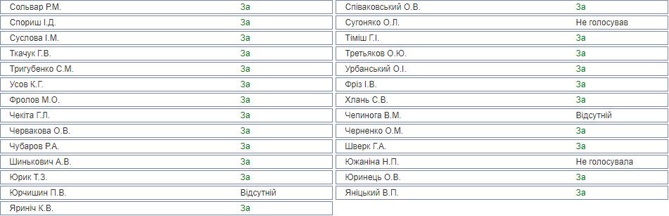 Кто как проголосовал за согласие на арест Савченко: список